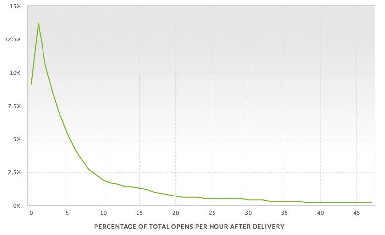 メール配信直後からの開封率の推移