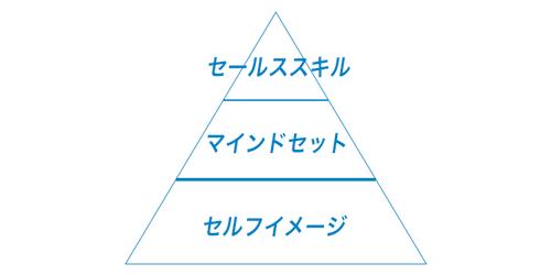セルフイメージ・マインドセット・セールススキルの関連性
