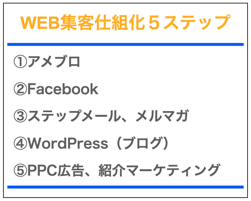 web集客の仕組化5ステップ
