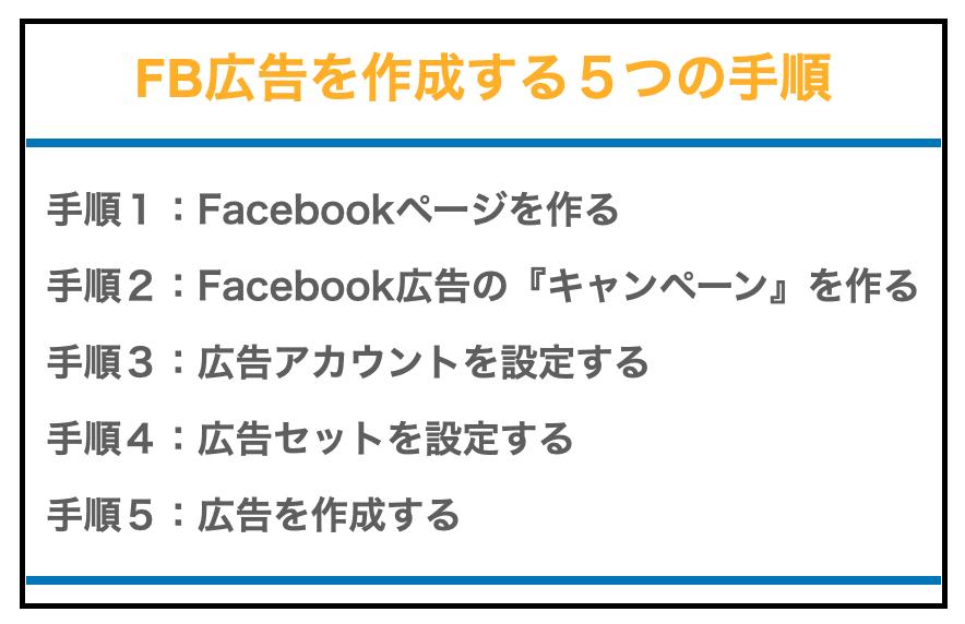 Facebook広告を作成する5つの手順