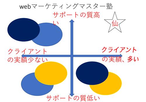 仙道塾のポジショニングマップ