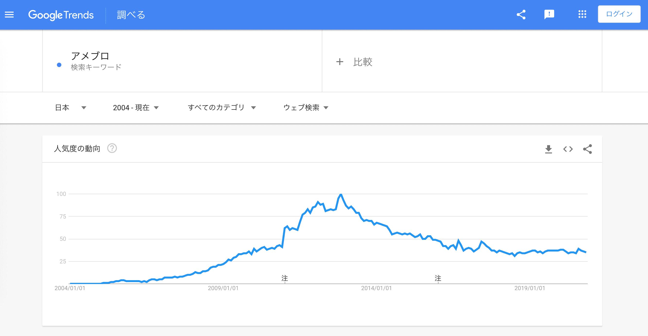 アメブロの注目傾向のグラフ