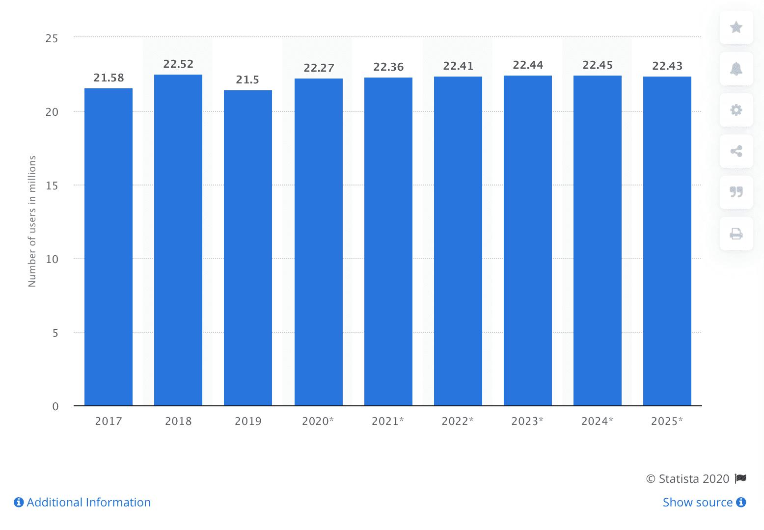 Facebookユーザーの傾向と予測