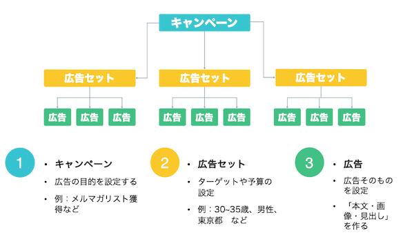 Facebook広告システム構造