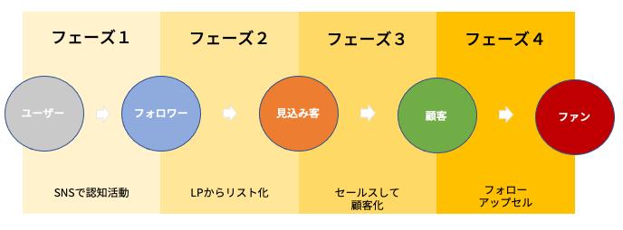 SNS集客における4つのフェーズ