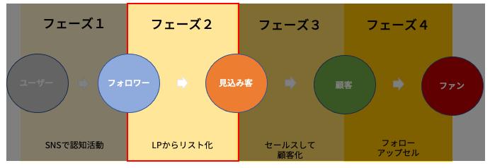 フェーズ2. ユーザーを見込み客に転換する