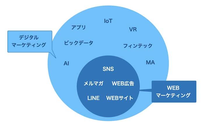 デジタルマーケティングとWEBマーケティングの違い